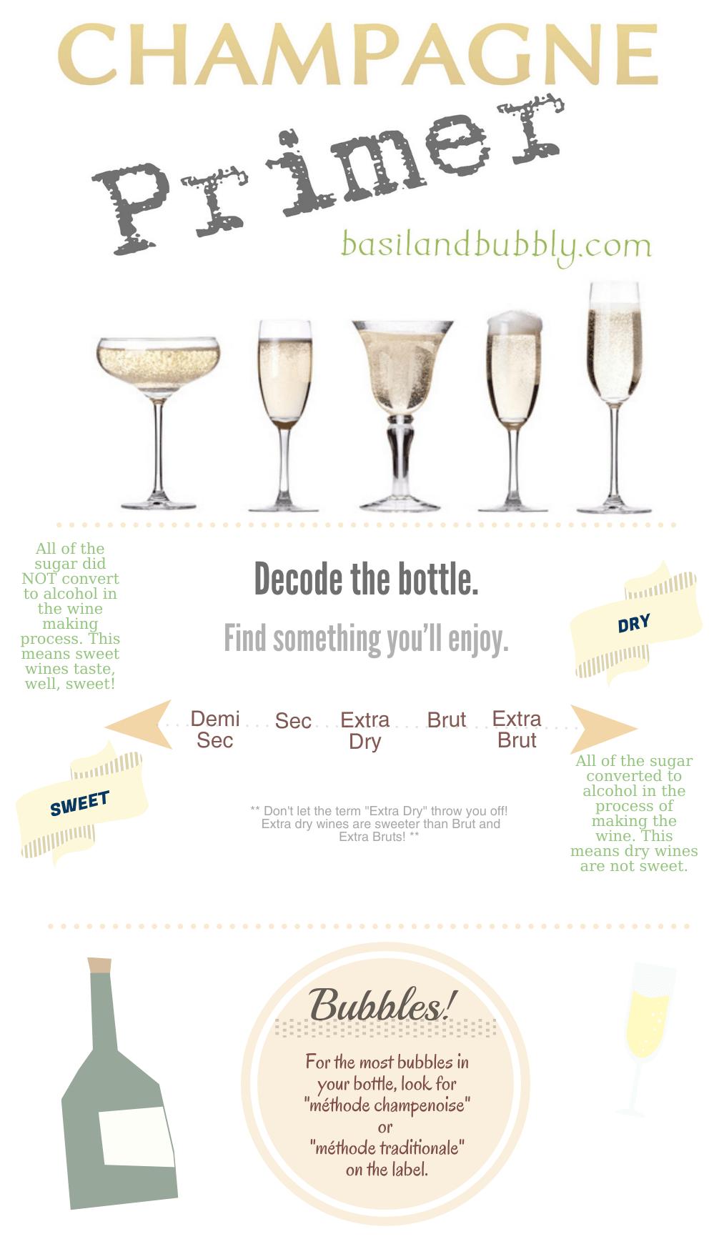 Champagne Primer Info